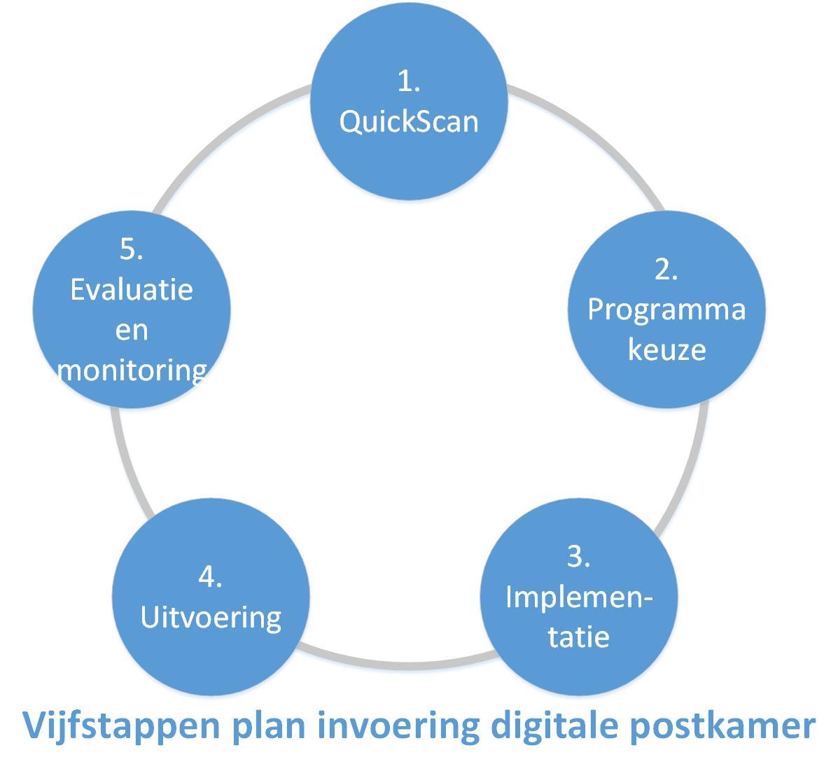 Vijfstappenplan invoering digitale postkamer. 1. QuickScan. 2. Programmakeuze. 3. Implementatie. 4. Uitvoering. 5. Evaluatie en monitoring.